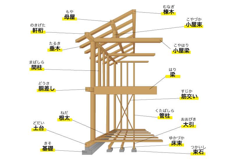 木造軸組工法に使用する骨組み木材(部材)の名称一覧